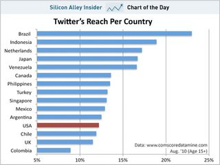 Chart-of-the-day-twitters-reach-by-country-aug-2010