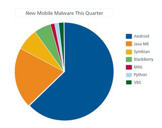 Mcafee-mobile-malware-chart