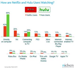 Netflix-hulu-viewing