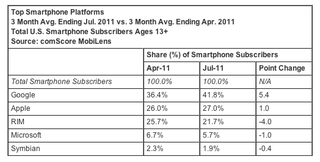 Comscore-smartphone-platform-market-share-april-2011