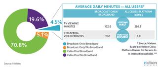 Cross-platform-viewing-chart
